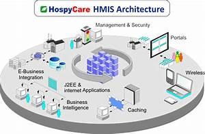 Welcome To Hospycare  Hospital Management Information
