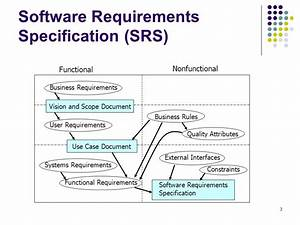 understanding requirements ppt video online download With srs document for point of sale system