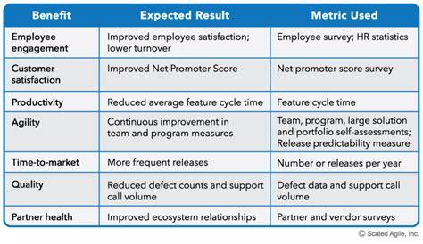metrics scaled agile framework