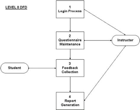 Cs403dfd Level 0 Diagram Dfd Level 0 Diagram