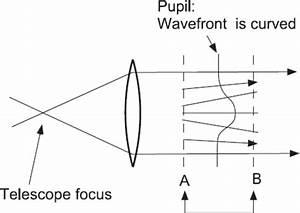 Principle Of The Curvature Wavefront Sensor  The Wavefront