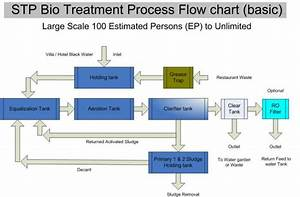 Bio Septic Sewage Treatment