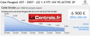 Calculer L Argus D Une Voiture : cote gratuite 3 sites pour estimer la cote d 39 une occasion ~ Gottalentnigeria.com Avis de Voitures