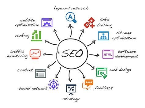 seo marketing strategy top 10 marketing strategies to boost your leads