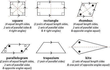 Properties Of Quadrilaterals Using Congruent Triangles Alamandamaths