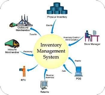 purpose of floor plan inventory management system
