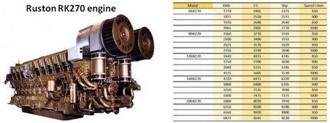 ruston diesel engine manuals  spare parts catalog