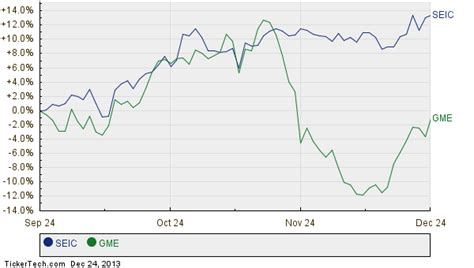 We did not find results for: Gme Stock History / GameStop Corp Price (GME) Forecast ...