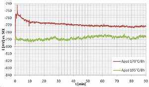 Open Circuit Potential Curves Obtained After Sp  See