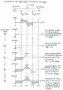 Statics Shear And Moment Diagrams