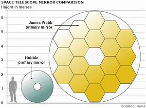 BBC NEWS | Science/Nature | Telescope mirror nears completion