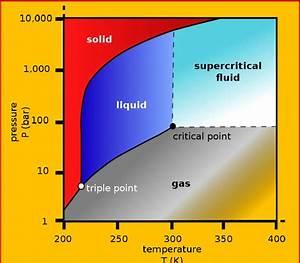 2 Carbon Dioxide  Co2  Pressure