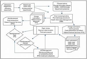 Exploring The Fundamentals Of Medical Billing And Coding