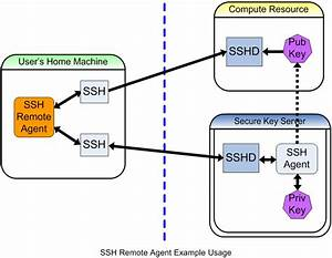 Testing Usage Notes For Ssh
