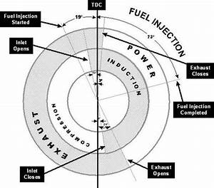 Valve Timing Diagram