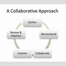 Hr Consulting  Executive Coaching  A Collaborative Approach