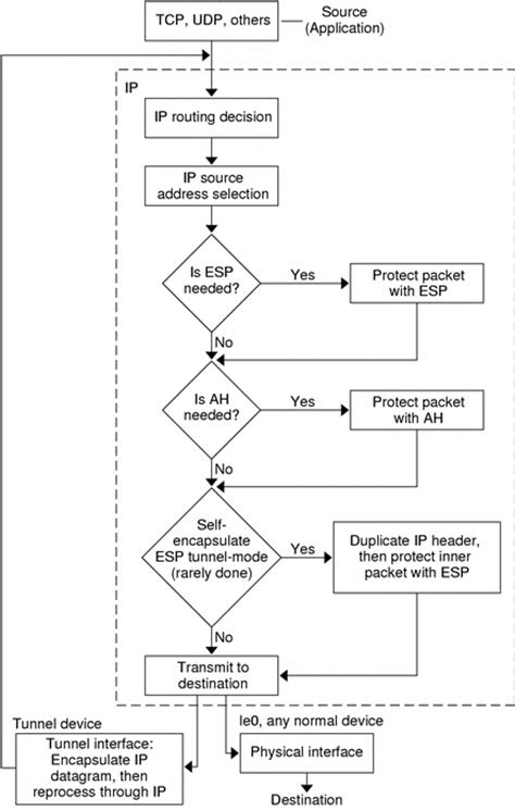 chapter  ip security architecture overview ipsec