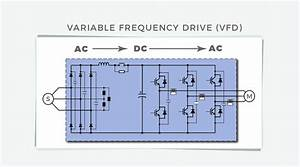 Variable Frequency Drive  Vfd   How To It Running With