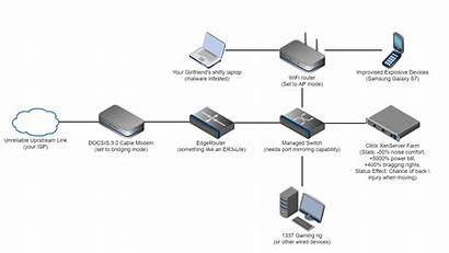 Network Setup Security Setting Onion Mill Typical