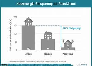 Heizung Berechnen Online : was ist ein passivhaus solarenergie in deutschland ppt herunterladen passivhaus heizung was ~ Themetempest.com Abrechnung