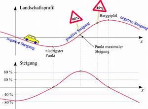 Steigung Berechnen Formel : differentialquotient und ableitung ~ Themetempest.com Abrechnung