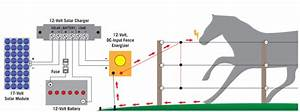 Power An Electric Fence With Solar
