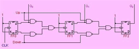 Explain Counters Digital Circuits Types