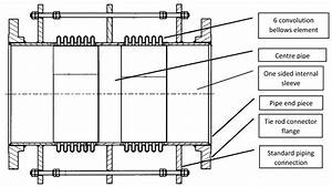Expansion Joint Design And Supply