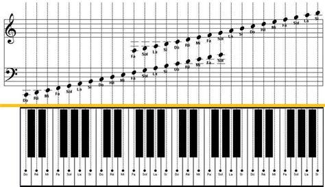 si鑒e pour piano trouver sa note de départ pianos virtuels chorale clara vallis
