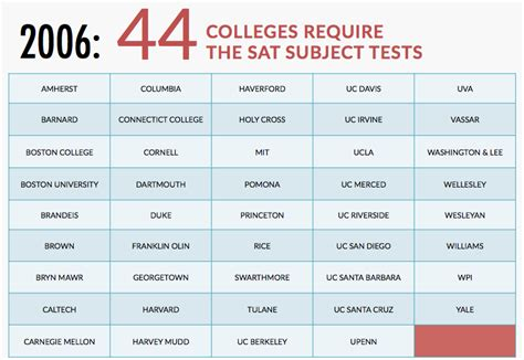 What Is The Future Of Sat Subject Tests?