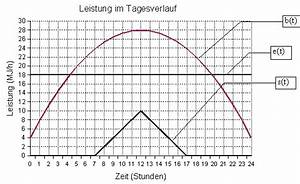 Energieverlust Berechnen : gegeben ~ Themetempest.com Abrechnung