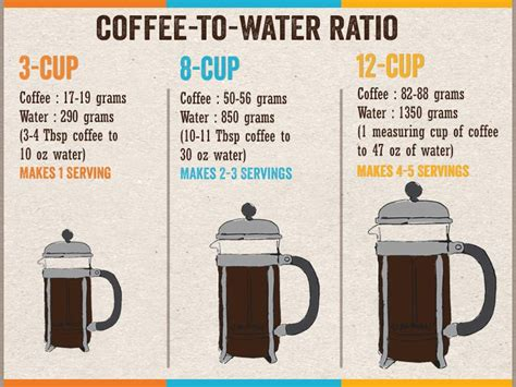 As a reminder, it is best to measure coffee with a scale and to grind whole beans just before brewing. French Press Coffee Brewing Guide - How to Use a French ...