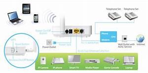 Edimax - Adsl Modem Routers - N150 Wi-fi