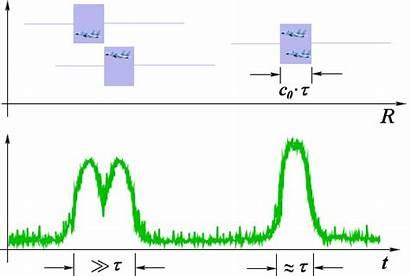 Range Resolution Radar Chirp Distance Sonar Basics