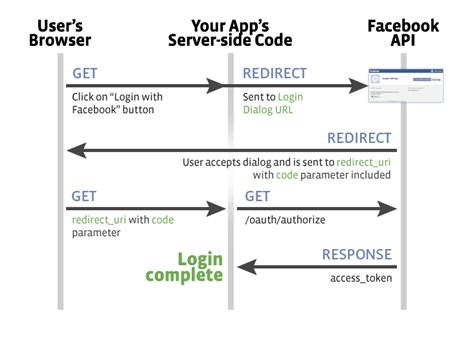check  facebook user logged   php sdk stack