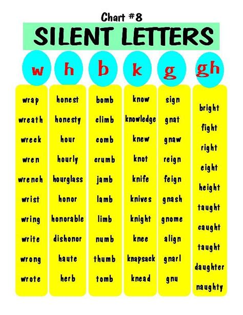 silent letters free printable spelling worksheets