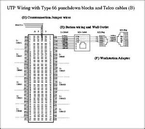 similiar wiring a 66 block cat 5 cable keywords block wiring diagram in addition 110 punch down block wiring diagram