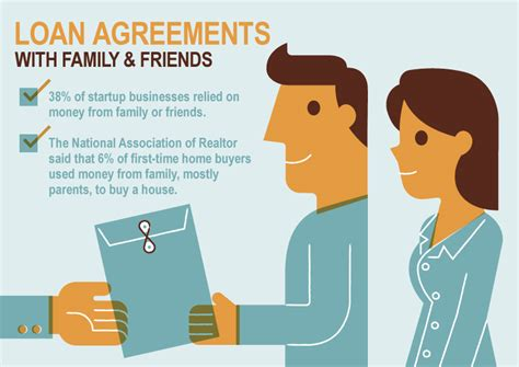 family loan agreements lending money  family friends