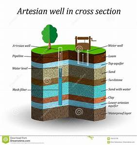 Artesian Water Well In Cross Section  Schematic Education Poster  Extraction Of Moisture From