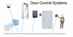 Security Provided By Access Control Systems