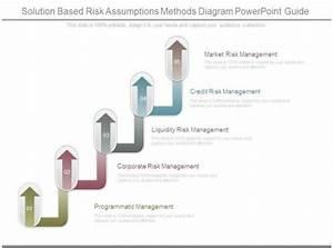 Solution Based Risk Assumptions Methods Diagram Powerpoint