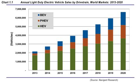 Electric Vehicles Speeding Toward 7% Of All Global Sales