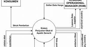 Contoh Dfd  Dad Diagram Konteks Sistem Informasi Apotik Juga Penjelasannya