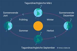 Entfernung Erde Sonne Berechnen : wie entstehen jahreszeiten ~ Themetempest.com Abrechnung