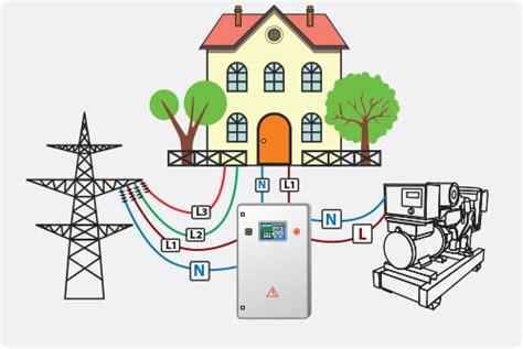 Расчет автономной фотоэлектрической системы