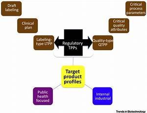 What U2019s The Regulatory Value Of A Target Product Profile