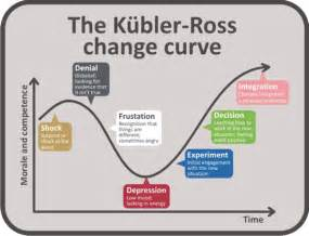 Kubler-Ross 5 Stages of Grief