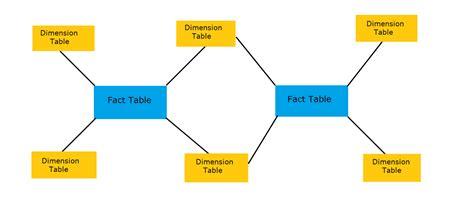 schemas  data warehouse informaticapoints