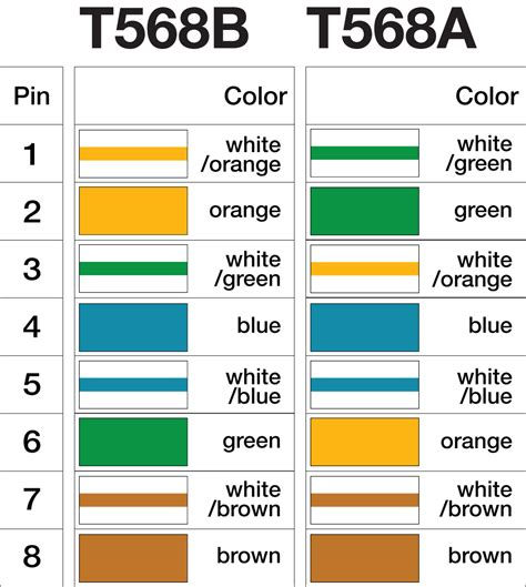 similiar category 5 cable wiring diagram keywords cat 5 cable color code in addition cat 5 cable wiring diagram also cat