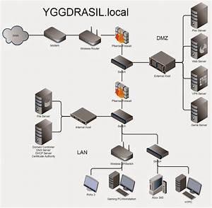 Setting Up A Dual Firewall Dmz  Vlan But Not Sure What I U0026 39 M